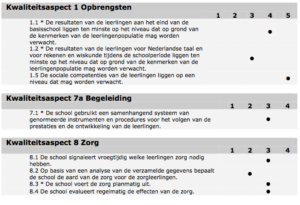 Inspection report part 1, Vondelschool Bussum